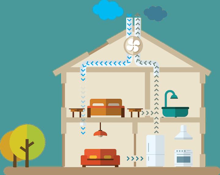 Balansventilatie - Ventilatiesysteem D